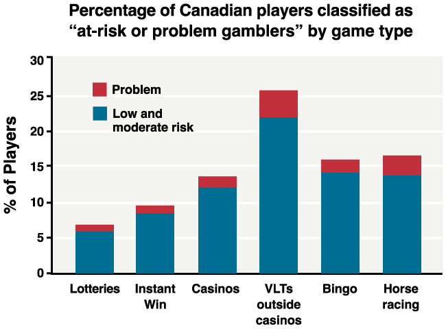Effects of gambling in the society taxes on overseas gambling winnings