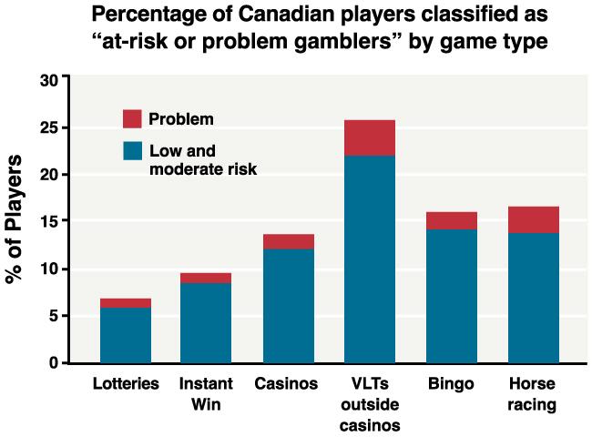Gambling addiction effects near argosy casino kansas