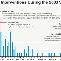 Timeline of Public Health Interventions During the 2003 SARS Epidemic in Toronto