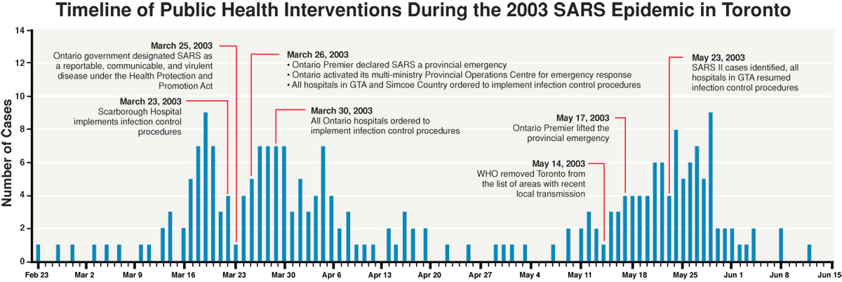 sars epidemic The emergence of severe acute respiratory syndrome (sars) in late 2002 and 2003 challenged the global public health community to confront a novel epidemic that spread rapidly from its origins in southern china until it had reached more than 25 other countries within a matter of months.